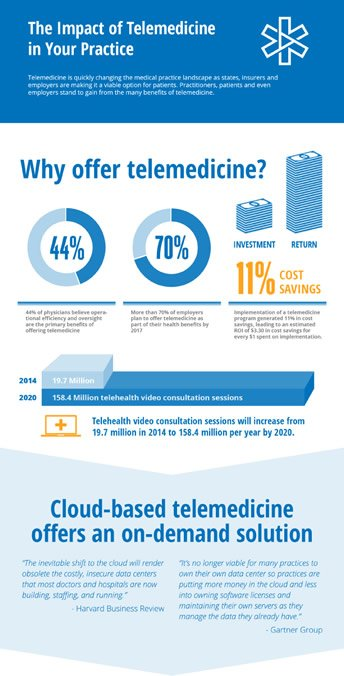 The impact of telemedicine in your practice